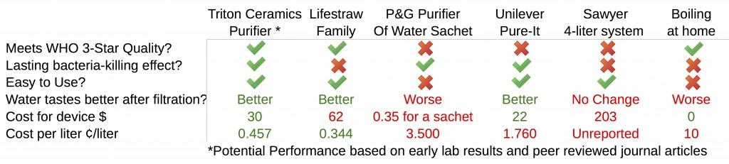 water-filter-technology-comparison-chart